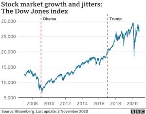 Αμερικανικές εκλογές 2020: Τράμπ, οικονομία, ανεργία